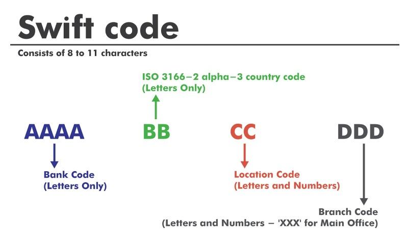 Mã Swift Code có độ dài từ 8 - 11 ký tự